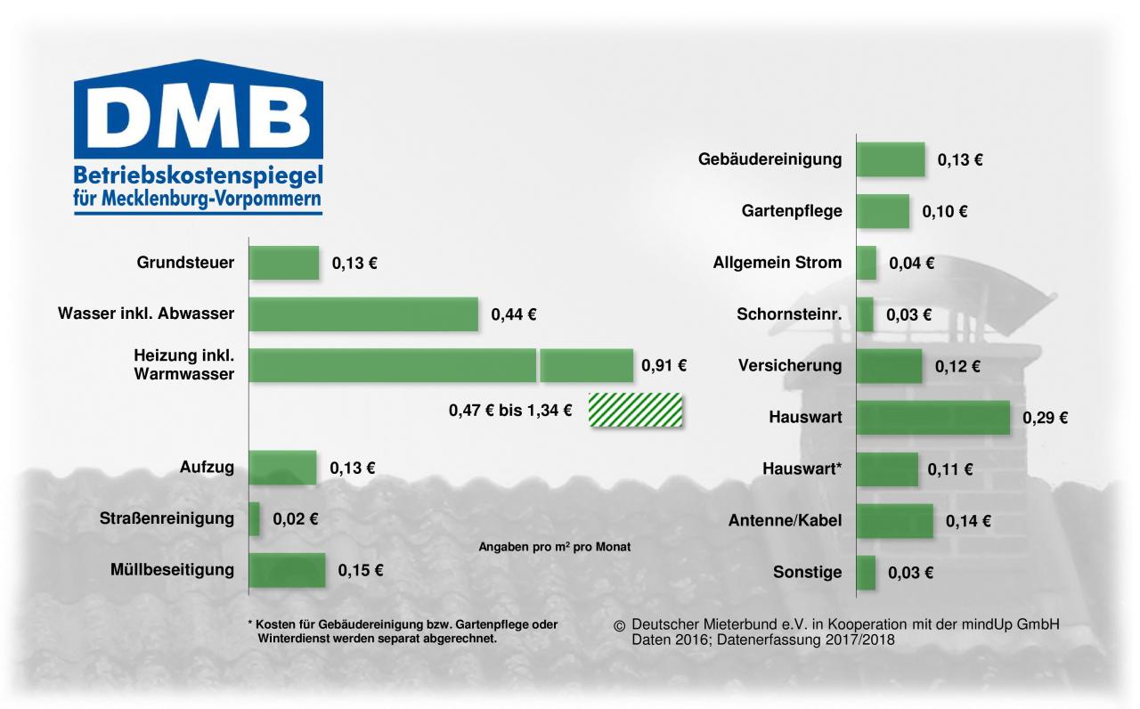 Betriebskostenspiegel für Mecklenburg-Vorpommern